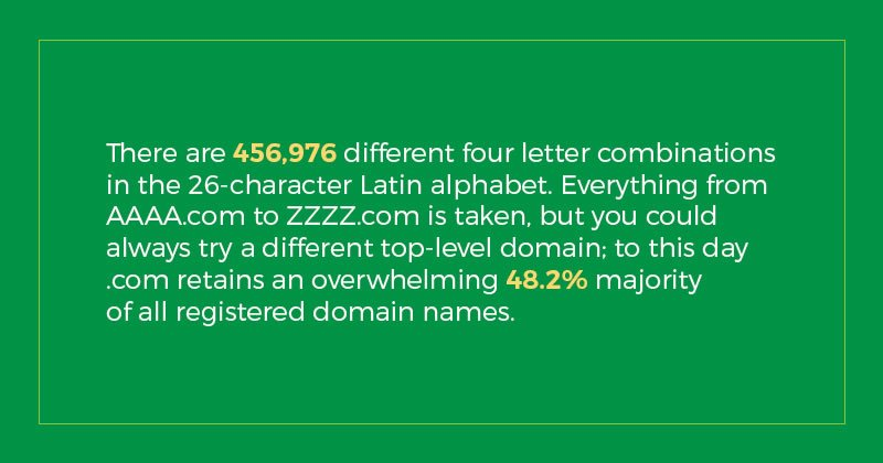 number of 4 letter domain names