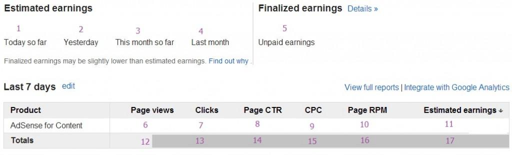 AdSense earning example