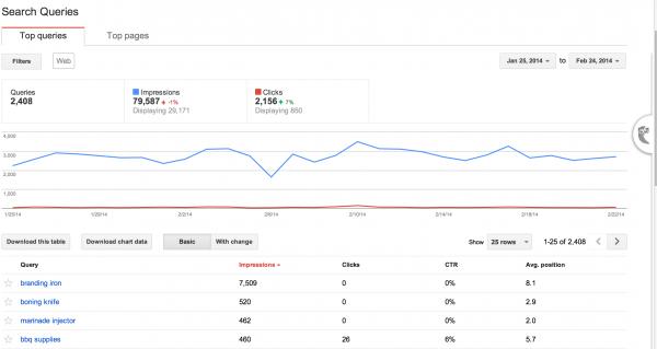 Google webmaster tools traffic graphic